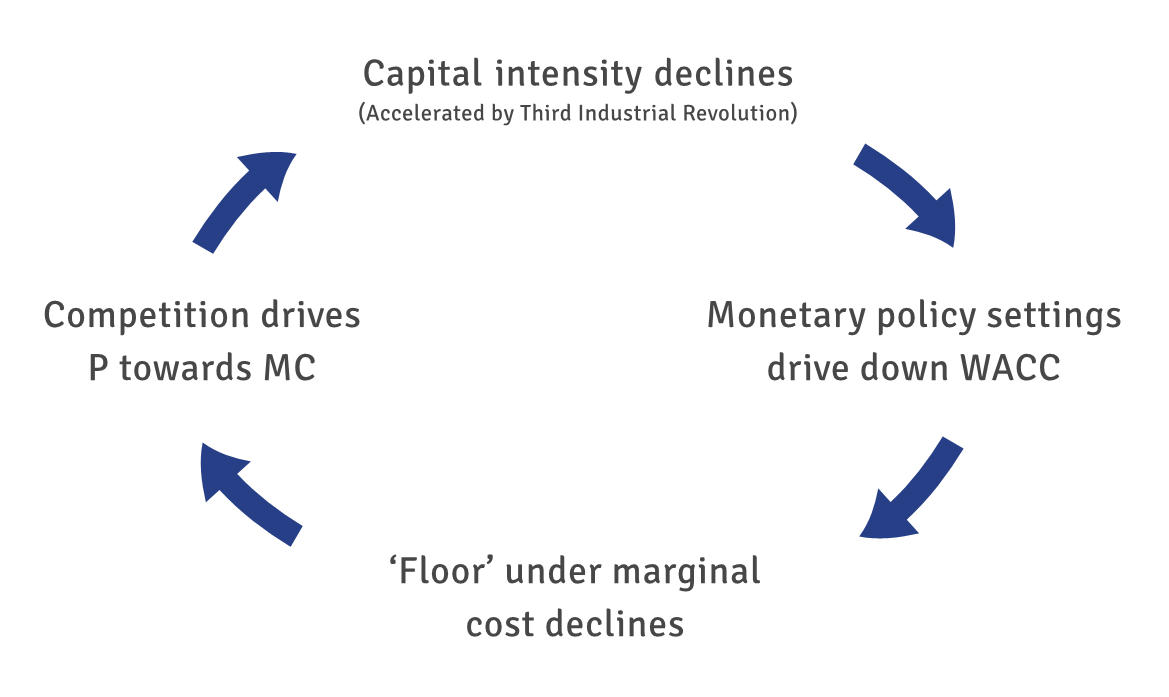 Mclowddiagrammarginal